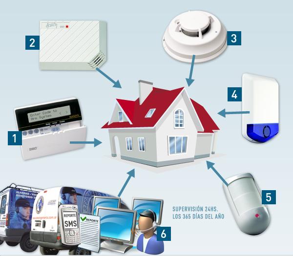 Qu es una alarma inteligencia y monitoreo - Alarmas baratas para casa ...